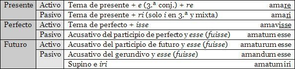 morfologia-infinitivos