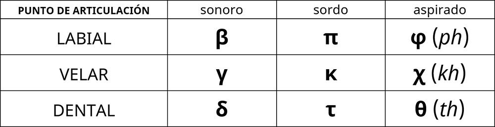 Consonantes oclusivas griegas
