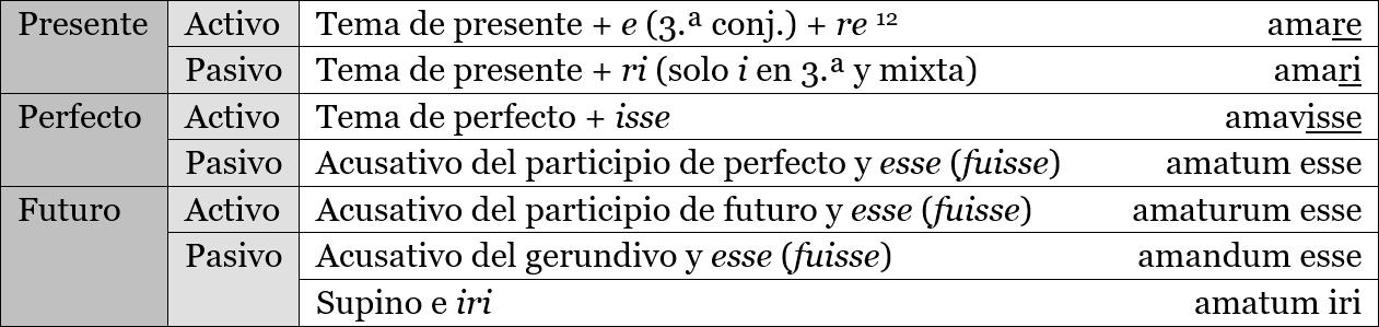 Morfología de los infinitivos en latín: amare, amari, amavisse, amatum esse, amaturum esse, amandum esse, amatum iri