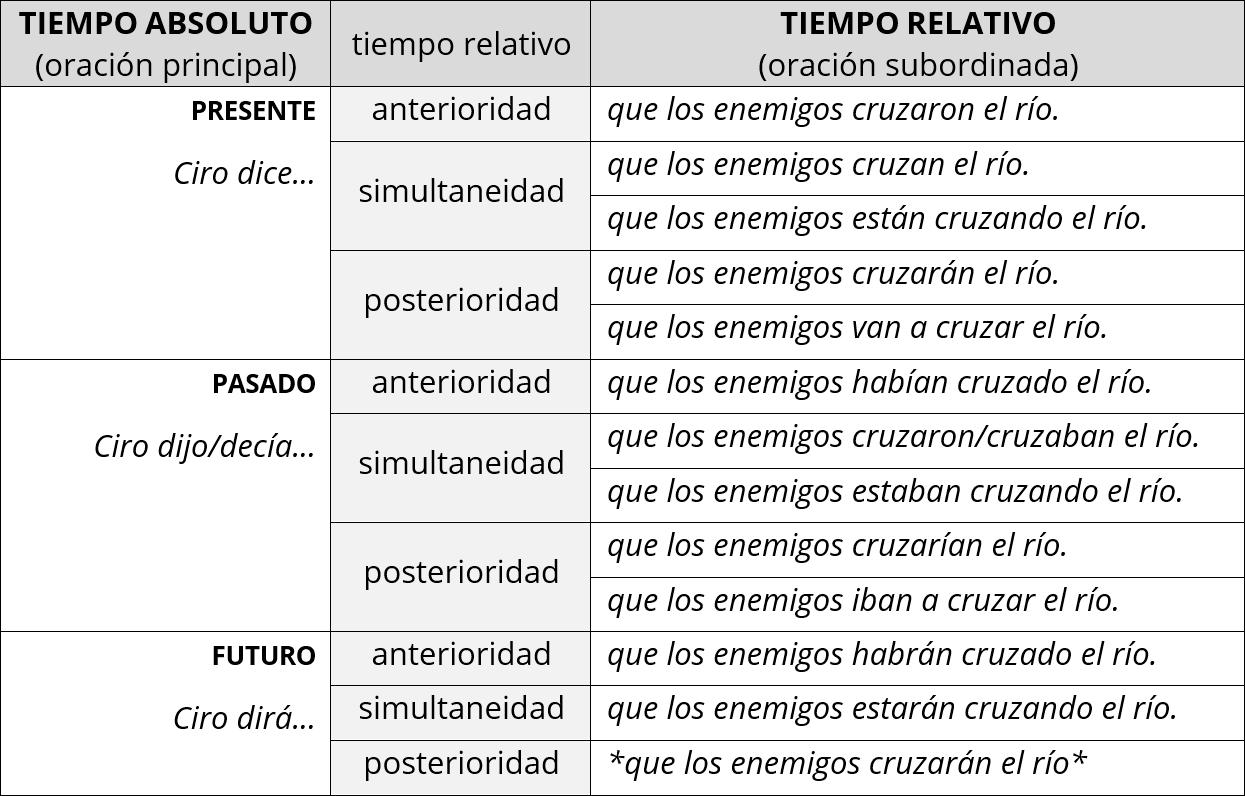 Traducción al español del tiempo relativo en griego
