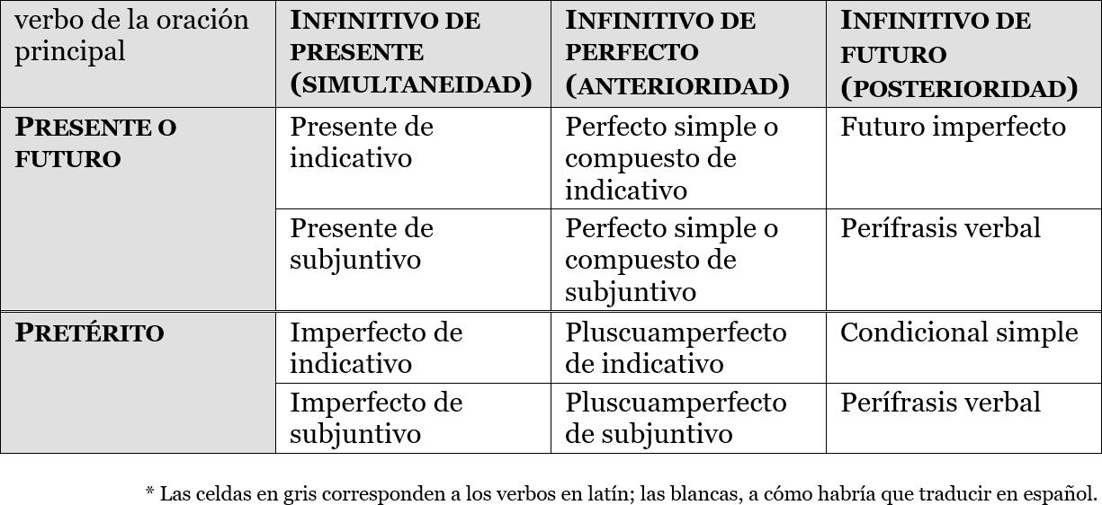 Traducción al español de los infinitivos en latín según el tiempo relativo