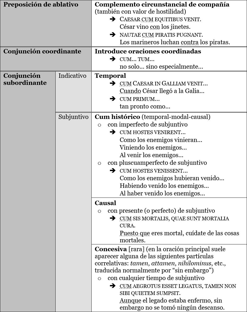 Los valores de 'cum' en latín