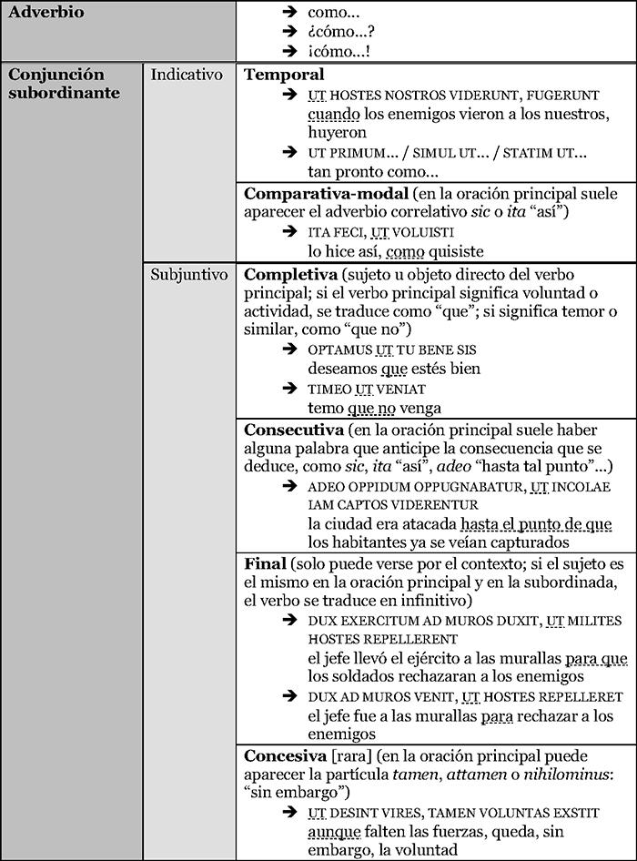 Los valores de 'ut' en latín
